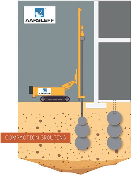 Compaction Grouting Aarsleff Illustration